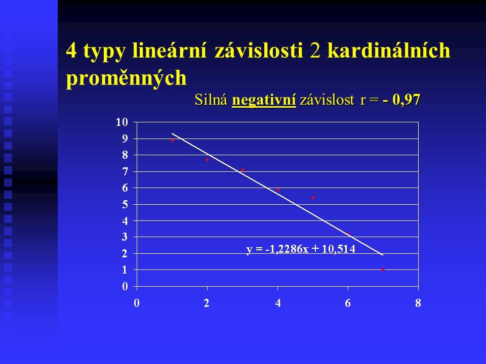 4 typy lineární závislosti 2 kardinálních proměnných Silná negativní závislost r = - 0,97