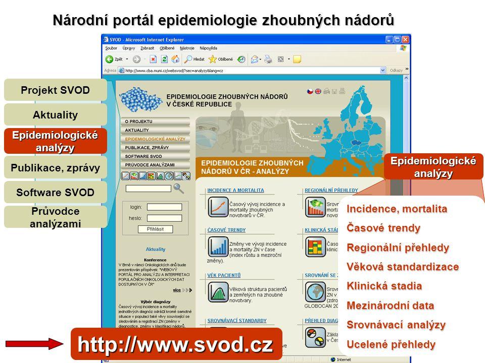 Projekt SVOD Aktuality Epidemiologické analýzy Publikace, zprávy Software SVOD Průvodce analýzami Incidence, mortalita Časové trendy Regionální přehle