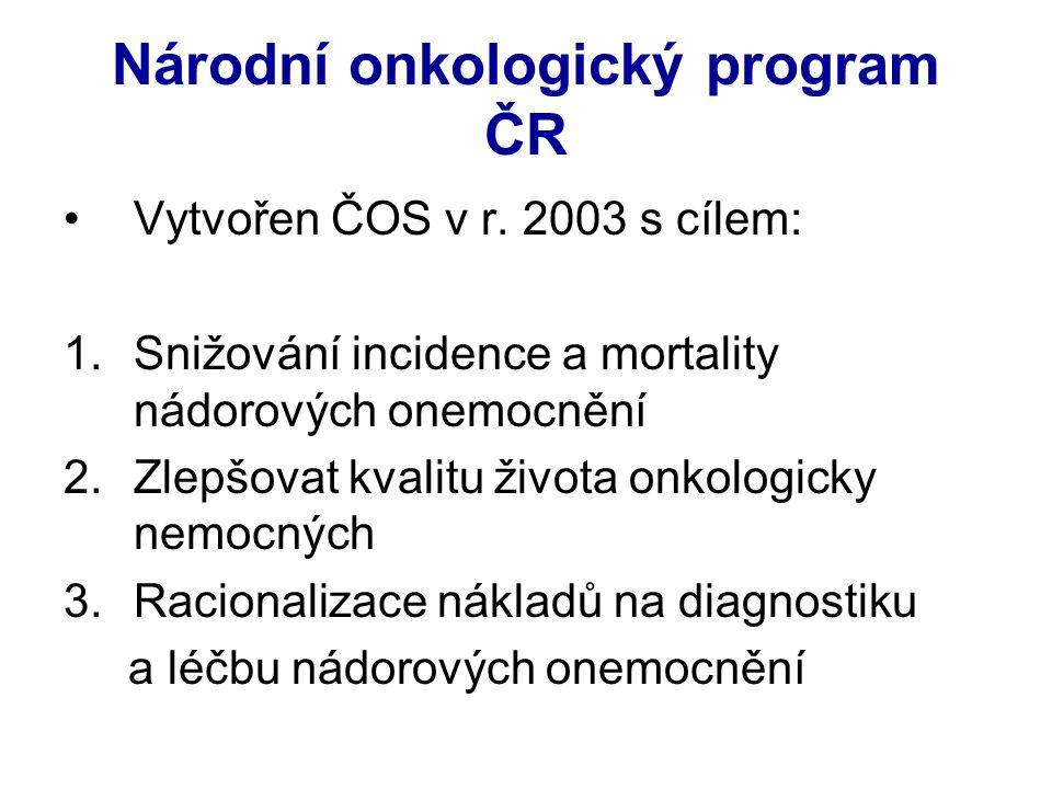 Národní onkologický program ČR Vytvořen ČOS v r. 2003 s cílem: 1.Snižování incidence a mortality nádorových onemocnění 2.Zlepšovat kvalitu života onko