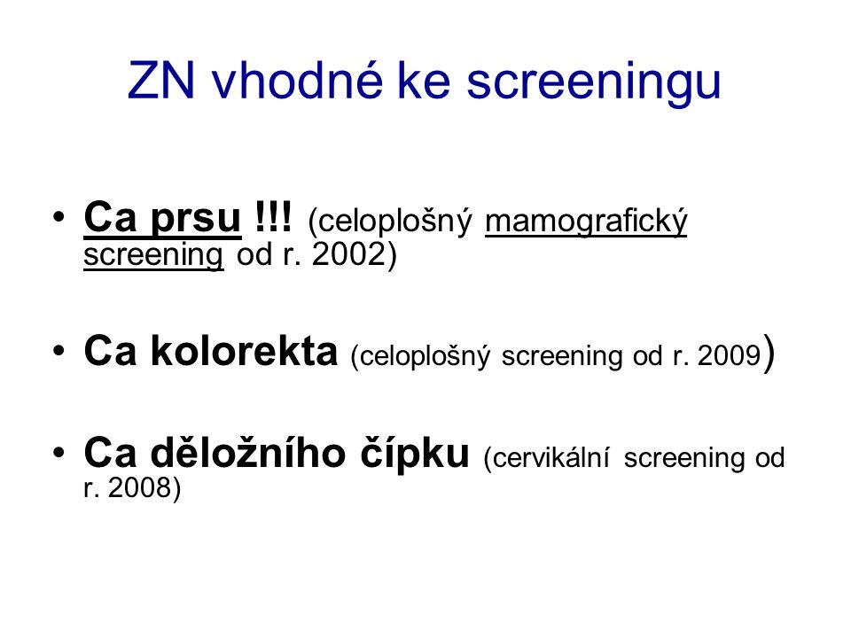 ZN vhodné ke screeningu Ca prsu !!! (celoplošný mamografický screening od r. 2002) Ca kolorekta (celoplošný screening od r. 2009 ) Ca děložního čípku