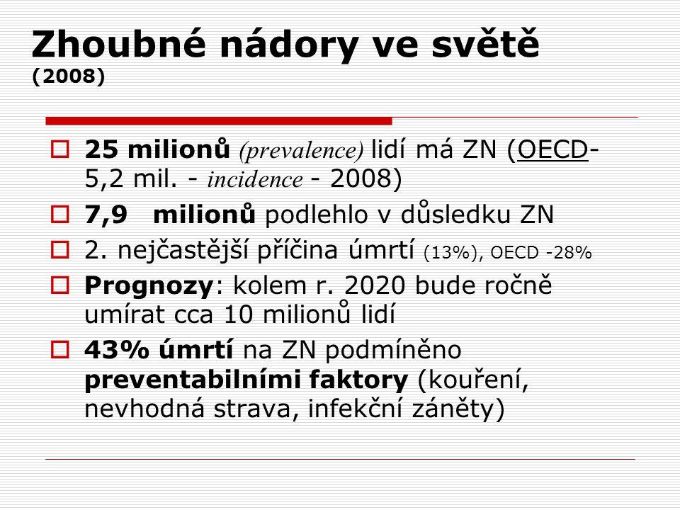 Zhoubné nádory ve světě (2008)  25 milionů (prevalence) lidí má ZN (OECD- 5,2 mil. - incidence - 2008)  7,9 milionů podlehlo v důsledku ZN  2. nejč