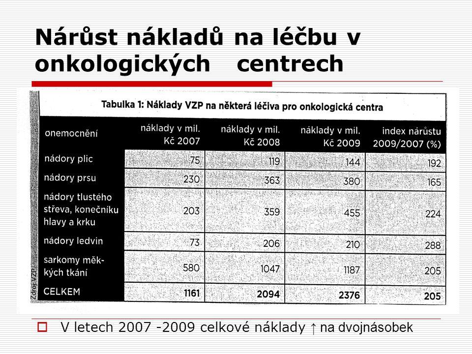 Nárůst nákladů na léčbu v onkologických centrech  V letech 2007 -2009 celkové náklady ↑ na dvojnásobek