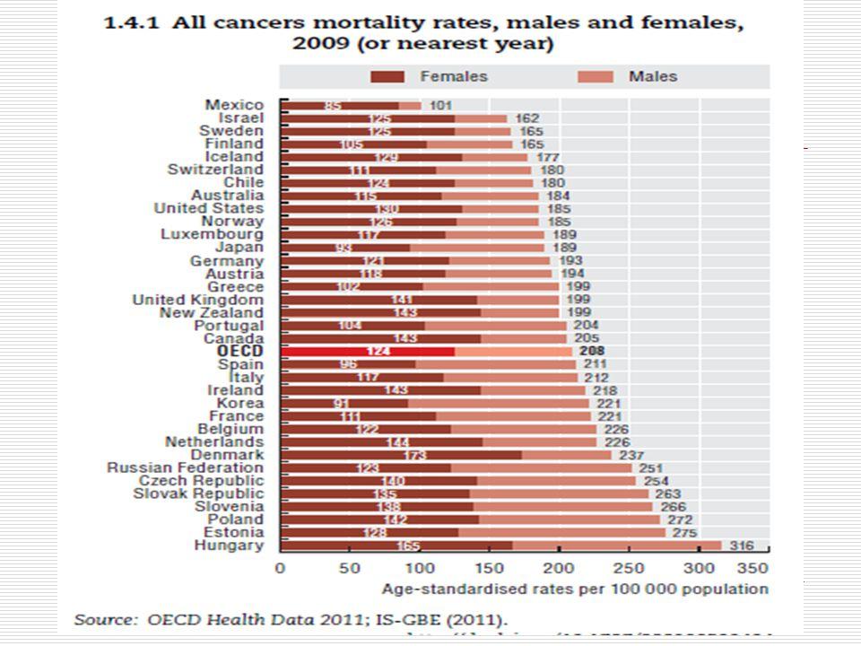 ZN a rozvojové země  70% případů úmrtí na ZN – rozvojové země  1/3 případů ZN lze předejít, 1/3 lze vyléčit (účinnější prevence, dg.