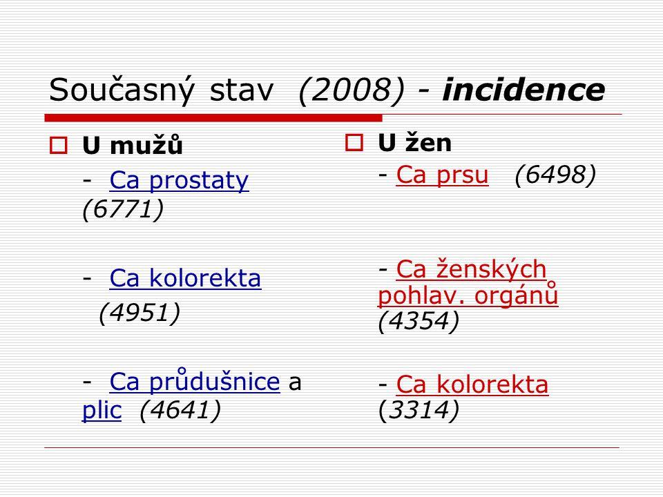 Současný stav (2008) - incidence  U mužů - Ca prostaty (6771) - Ca kolorekta (4951) - Ca průdušnice a plic (4641)  U žen - Ca prsu (6498) - Ca žensk