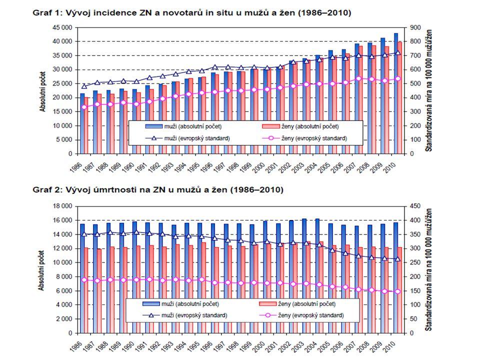 Náklady na cytostatika (IMS data, ceny výrobce, leden-září 2003- 2007)  Celkem 2004 – 2 miliardy, 2007 – 4 miliardy