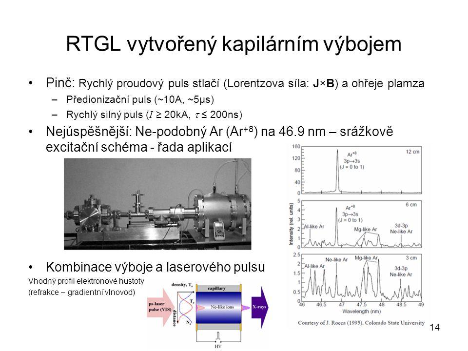 RTGL vytvořený kapilárním výbojem Pinč: Rychlý proudový puls stlačí (Lorentzova síla: J×B) a ohřeje plamza –Předionizační puls (~10A, ~5µs) –Rychlý si