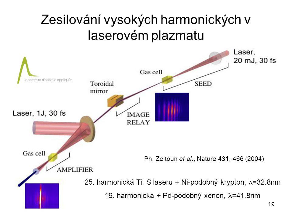 Zesilování vysokých harmonických v laserovém plazmatu Ph. Zeitoun et al., Nature 431, 466 (2004) 25. harmonická Ti: S laseru + Ni-podobný krypton, =32