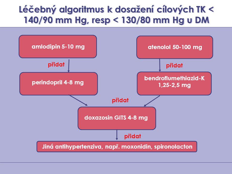 Léčebný algoritmus k dosažení cílových TK < 140/90 mm Hg, resp < 130/80 mm Hg u DM amlodipin 5-10 mg atenolol 50-100 mg perindopril 4-8 mg bendroflume