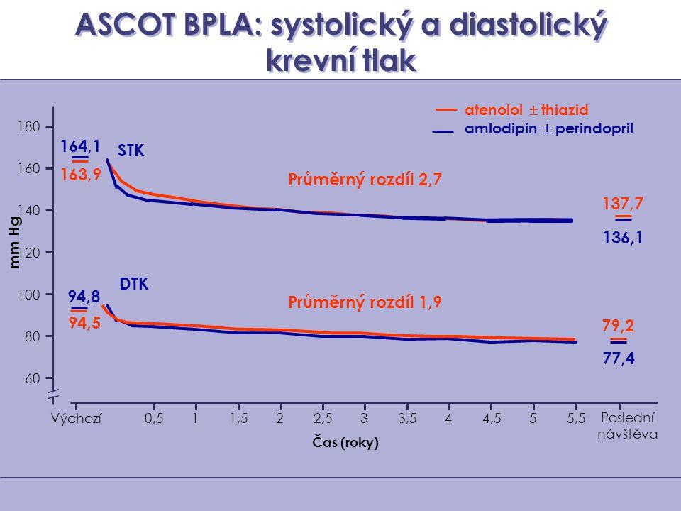 ASCOT BPLA: systolický a diastolický krevní tlak mm Hg 60 80 100 120 140 160 180 Čas (roky) Výchozí0,50,511,51,522,52,533,53,544,54,555,55,5 atenolol