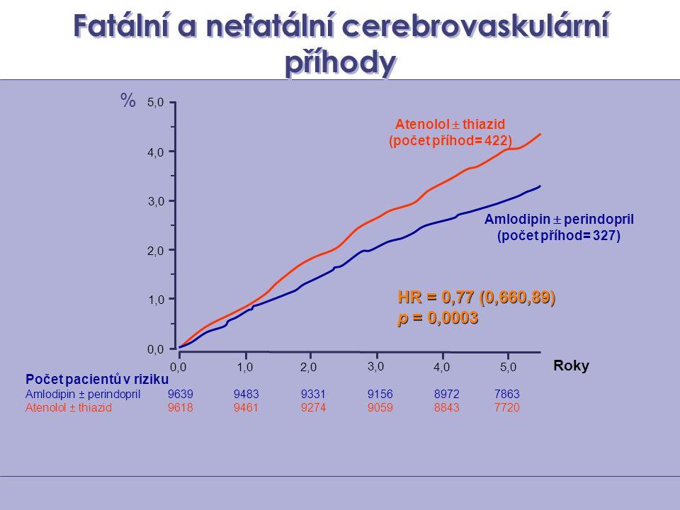 Fatální a nefatální cerebrovaskulární příhody Počet pacientů v riziku Amlodipin  perindopril 96399483 9331 9156 8972 7863 Atenolol  thiazid 96189461