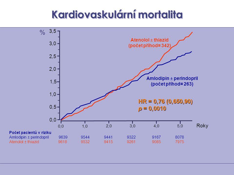 Kardiovaskulární mortalita Počet pacientů v riziku Amlodipin  perindopril 96399544 9441 93229167 8078 Atenolol  thiazid 96189532 9415 92619085 7975