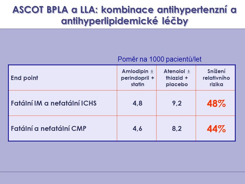 ASCOT BPLA a LLA: kombinace antihypertenzní a antihyperlipidemické léčby End point Amlodipin  perindopril + statin Atenolol  thiazid + placebo Sníže