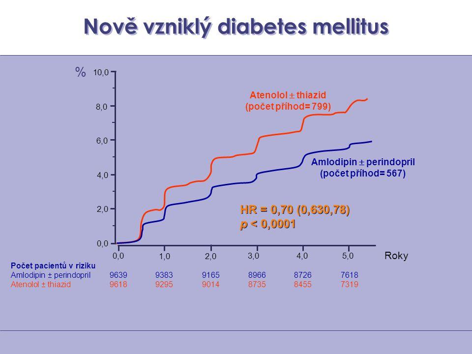 Nově vzniklý diabetes mellitus Počet pacientů v riziku Amlodipin  perindopril 96399383 9165 89668726 7618 Atenolol  thiazid 96189295 9014 87358455 7