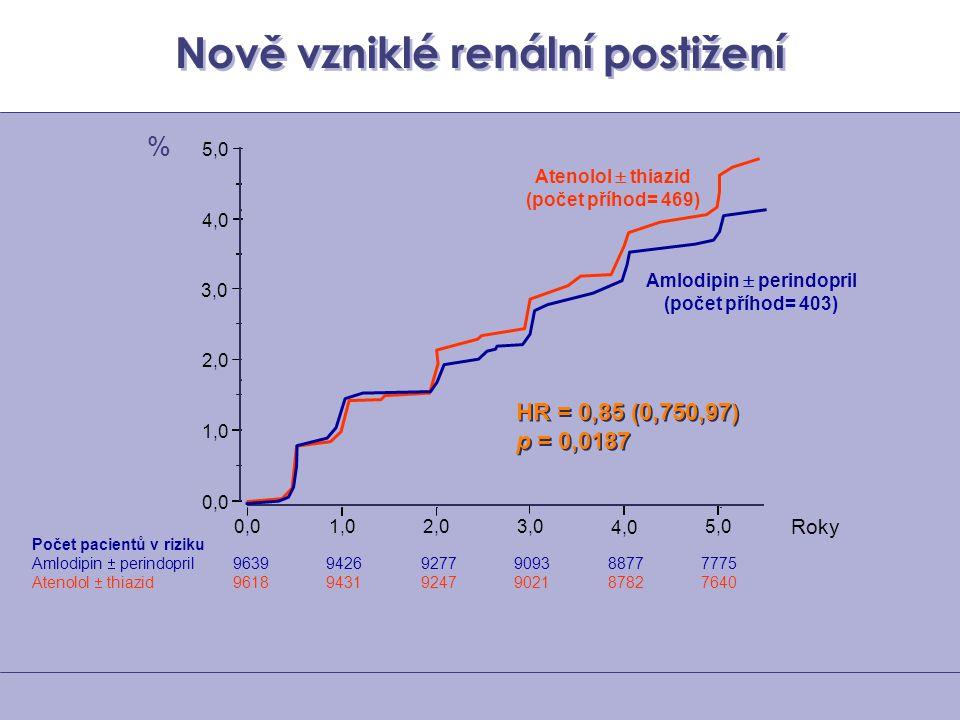 Nově vzniklé renální postižení Počet pacientů v riziku Amlodipin  perindopril 96399426 9277909388777775 Atenolol  thiazid 96189431 9247902187827640
