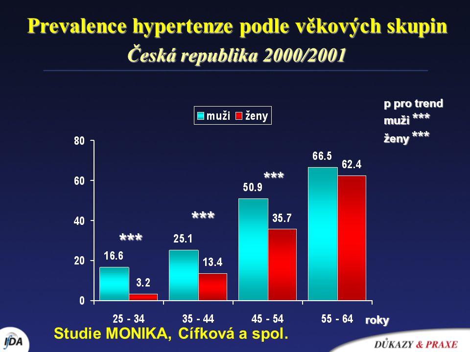 Prevalence hypertenze podle věkových skupin Česká republika 2000/2001 roky p pro trend muži *** ženy *** *** *** *** Studie MONIKA, Cífková a spol.