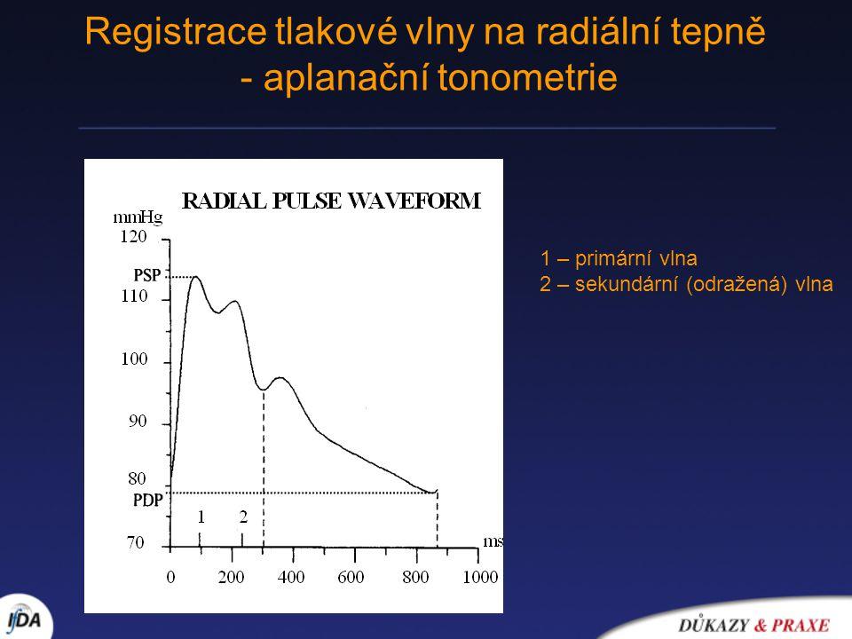 Registrace tlakové vlny na radiální tepně - aplanační tonometrie 1 – primární vlna 2 – sekundární (odražená) vlna