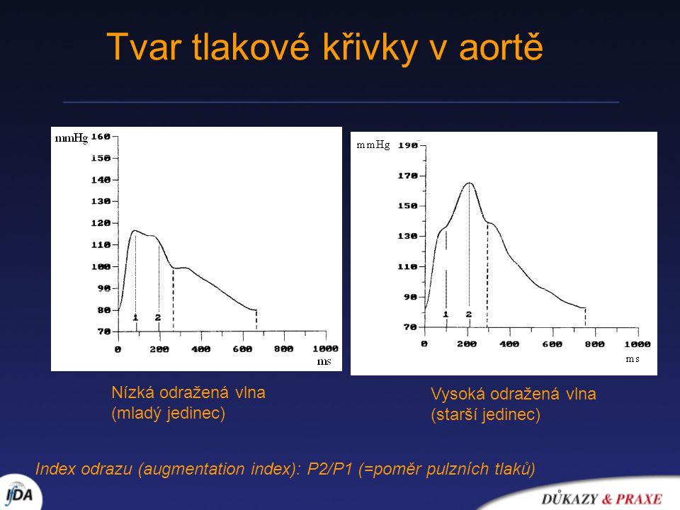 Nízká odražená vlna (mladý jedinec) Vysoká odražená vlna (starší jedinec) Tvar tlakové křivky v aortě Index odrazu (augmentation index): P2/P1 (=poměr