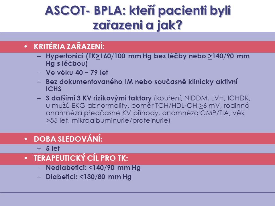 ASCOT- BPLA: kteří pacienti byli zařazeni a jak? KRITÉRIA ZAŘAZENÍ: – Hypertonici (TK>160/100 mm Hg bez léčby nebo >140/90 mm Hg s léčbou) – Ve věku 4
