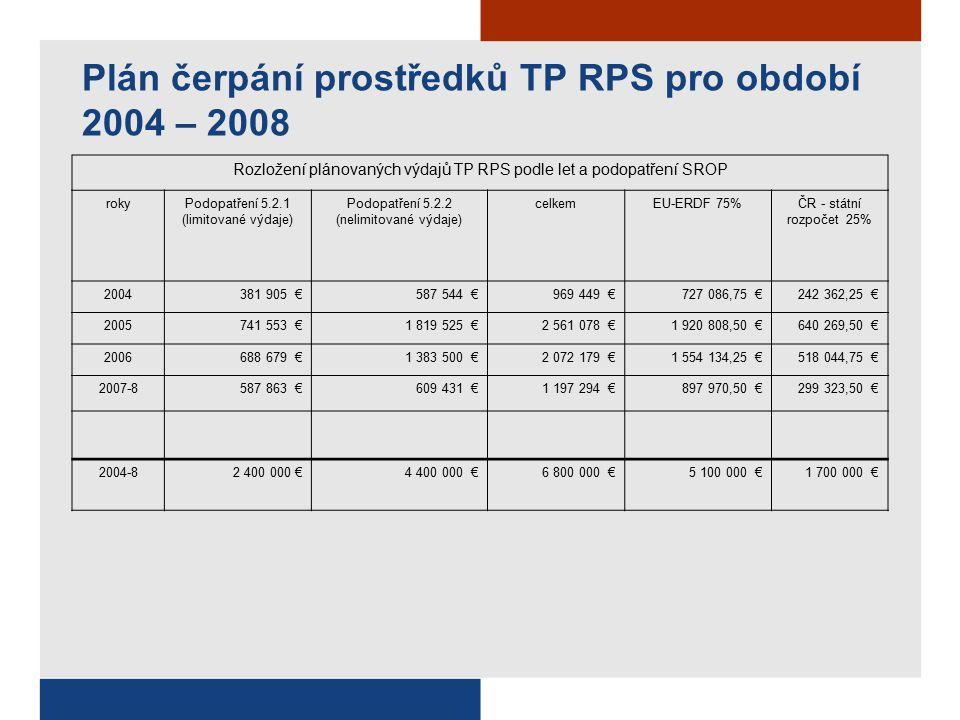 Plán čerpání prostředků TP RPS pro období 2004 – 2008 Rozložení plánovaných výdajů TP RPS podle let a podopatření SROP rokyPodopatření 5.2.1 (limitované výdaje) Podopatření 5.2.2 (nelimitované výdaje) celkemEU-ERDF 75%ČR - státní rozpočet 25% 2004381 905 €587 544 €969 449 €727 086,75 €242 362,25 € 2005741 553 €1 819 525 €2 561 078 €1 920 808,50 €640 269,50 € 2006688 679 €1 383 500 €2 072 179 €1 554 134,25 €518 044,75 € 2007-8587 863 €609 431 €1 197 294 €897 970,50 €299 323,50 € 2004-82 400 000 €4 400 000 €6 800 000 €5 100 000 €1 700 000 €