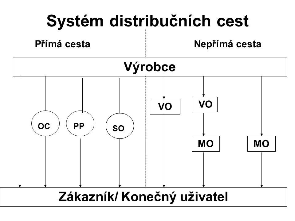 Systém distribučních cest Výrobce Zákazník/ Konečný uživatel Přímá cestaNepřímá cesta MO VO MO OCPP VO SO