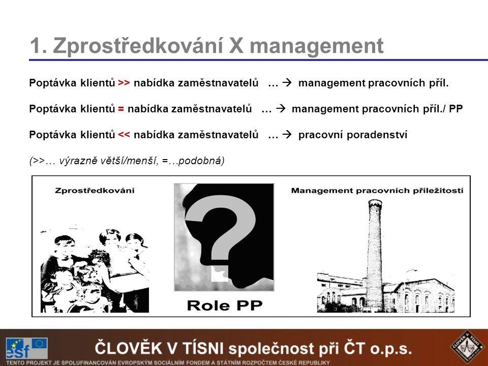 1. Zprostředkování X management Poptávka klientů >> nabídka zaměstnavatelů …  management pracovních příl. Poptávka klientů = nabídka zaměstnavatelů …
