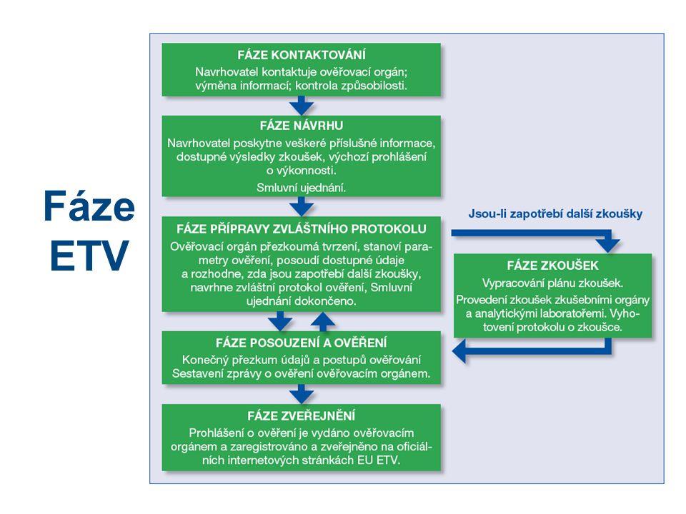 4 Fáze ETV