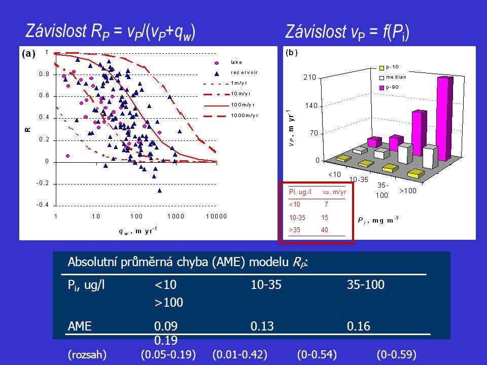 Závislost R P = v P /( v P + q w ) Závislost v P = f ( P i ) Pi, ug /l v P, m/yr <10 7 10-35 15 >35 40 Absolutní průměrná chyba (AME) modelu R P : P i
