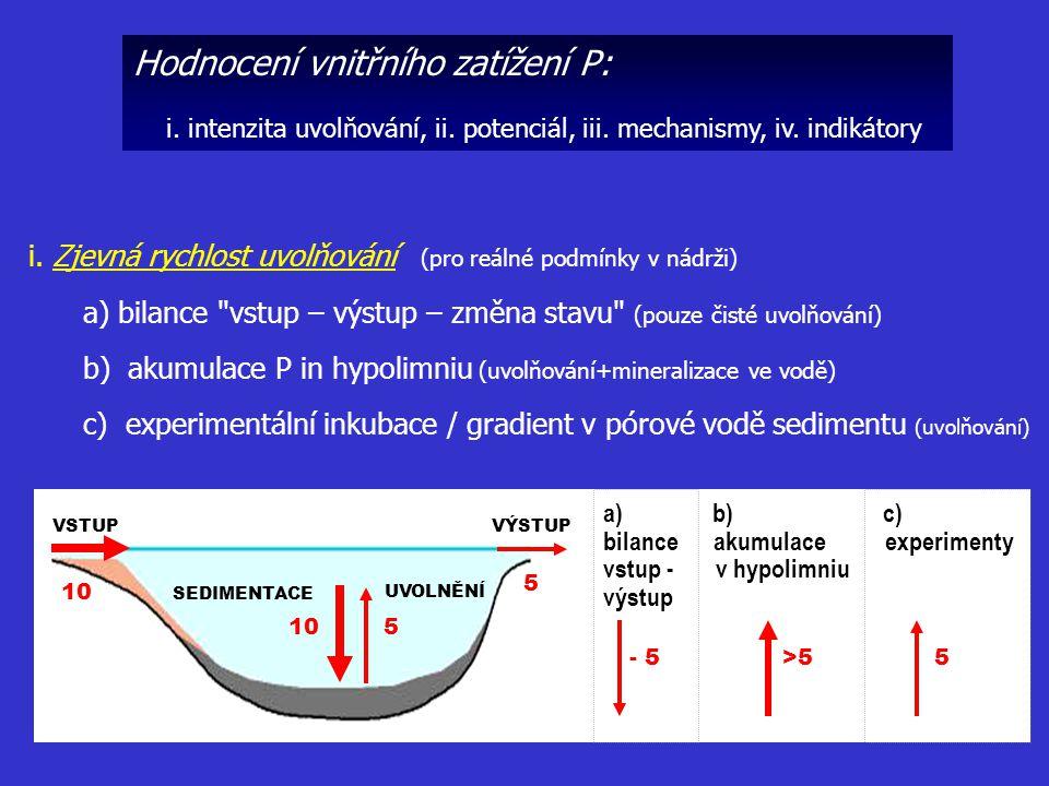 Hodnocení vnitřního zatížení P: i. intenzita uvolňování, ii. potenciál, iii. mechanismy, iv. indikátory i. Zjevná rychlost uvolňování (pro reálné podm