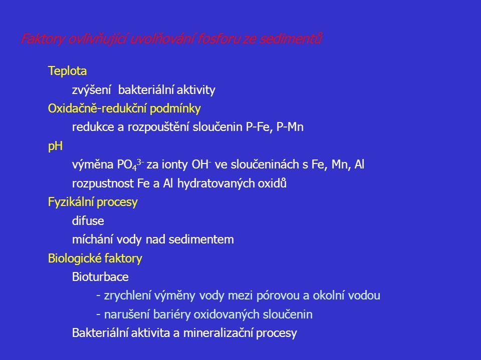 Teplota zvýšení bakteriální aktivity Oxidačně-redukční podmínky redukce a rozpouštění sloučenin P-Fe, P-Mn pH výměna PO 4 3- za ionty OH - ve sloučeni