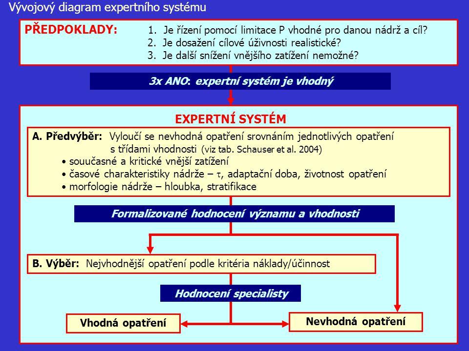Vývojový diagram expertního systému PŘEDPOKLADY: 1. Je řízení pomocí limitace P vhodné pro danou nádrž a cíl? 2. Je dosažení cílové úživnosti realisti