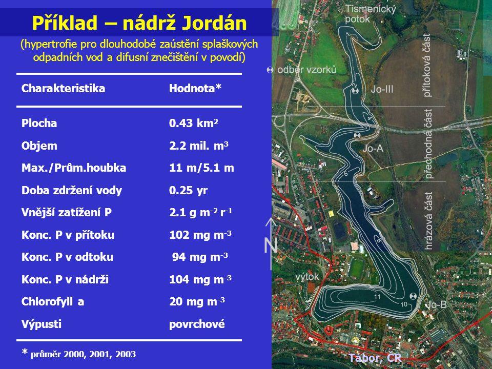 Příklad – nádrž Jordán (hypertrofie pro dlouhodobé zaústění splaškových odpadních vod a difusní znečištění v povodí) CharakteristikaHodnota* Plocha0.4