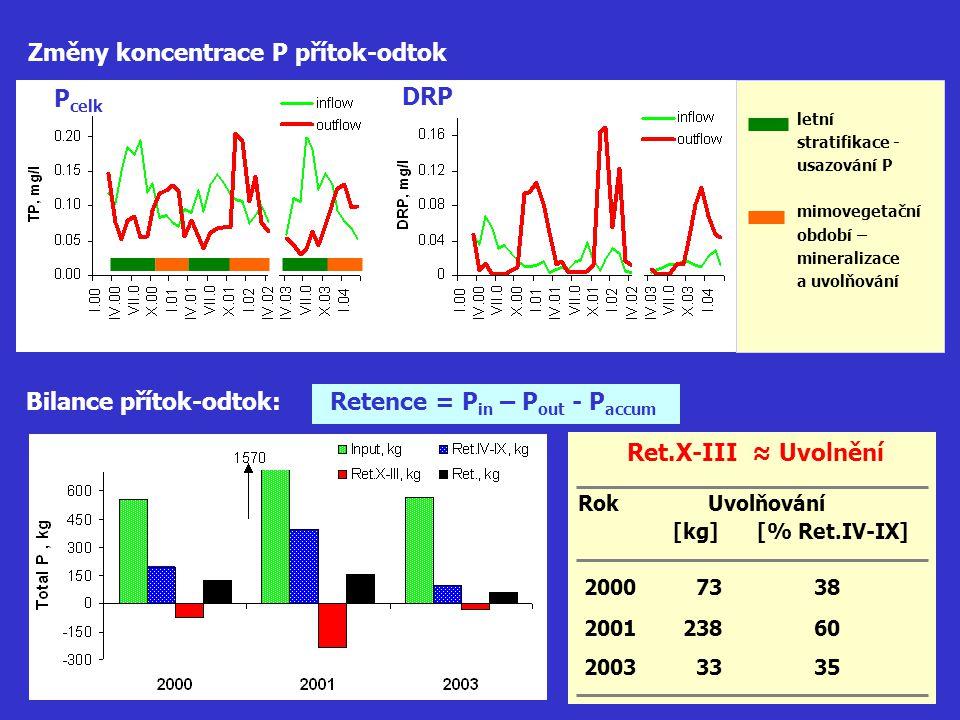Změny koncentrace P přítok-odtok P celk DRP letní stratifikace - usazování P mimovegetační období – mineralizace a uvolňování Bilance přítok-odtok: Re