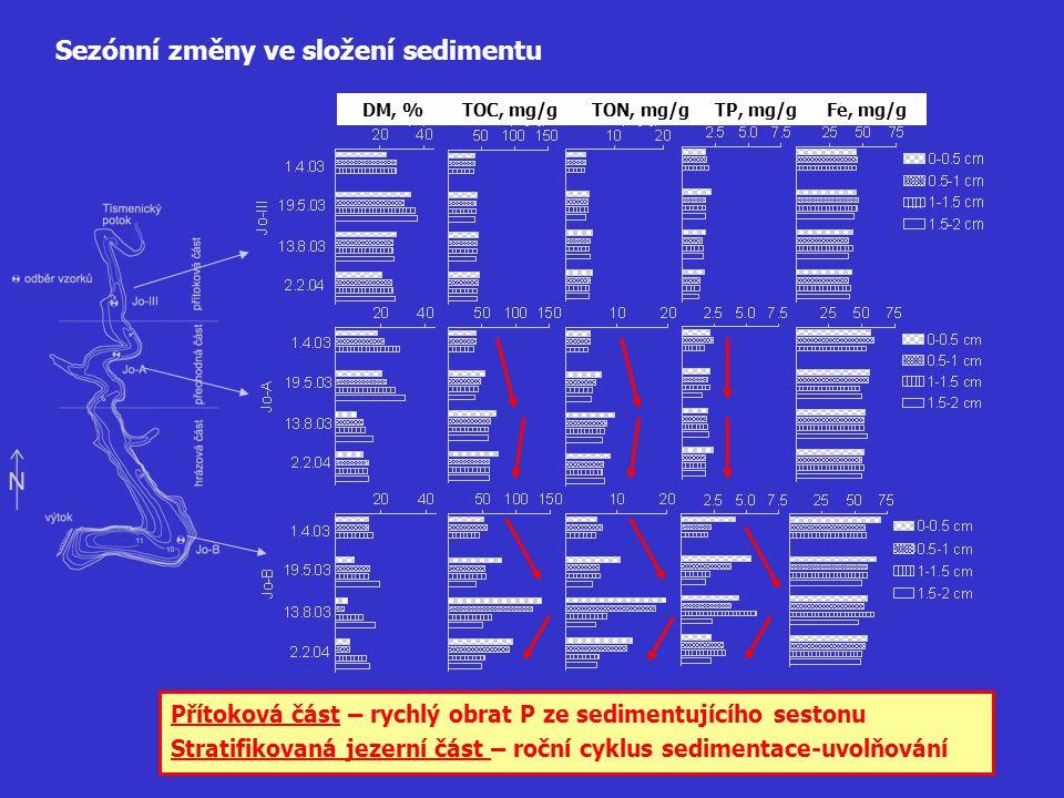 Sezónní změny ve složení sedimentu DM, %TOC, mg/gTON, mg/gTP, mg/gFe, mg/g Přítoková část – rychlý obrat P ze sedimentujícího sestonu Stratifikovaná j