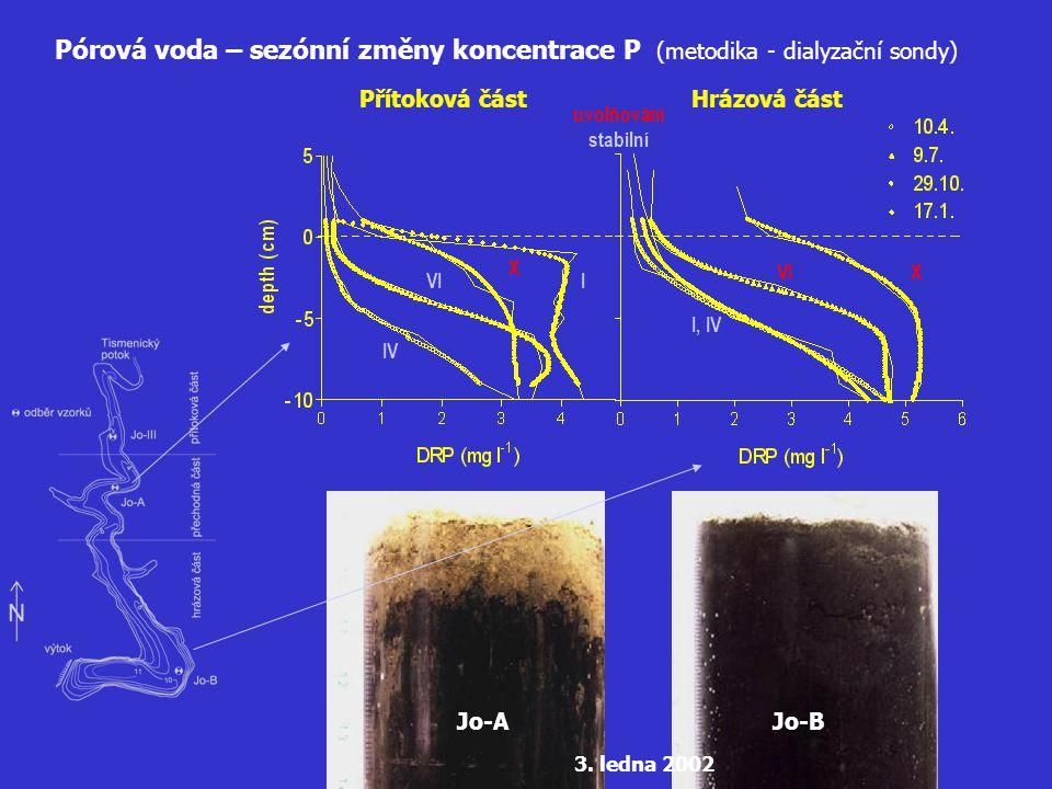 Pórová voda – sezónní změny koncentrace P (metodika - dialyzační sondy) Přítoková část Jo-B Hrázová část IV VI X I I, IV X VI Jo-A 3. ledna 2002 uvolň