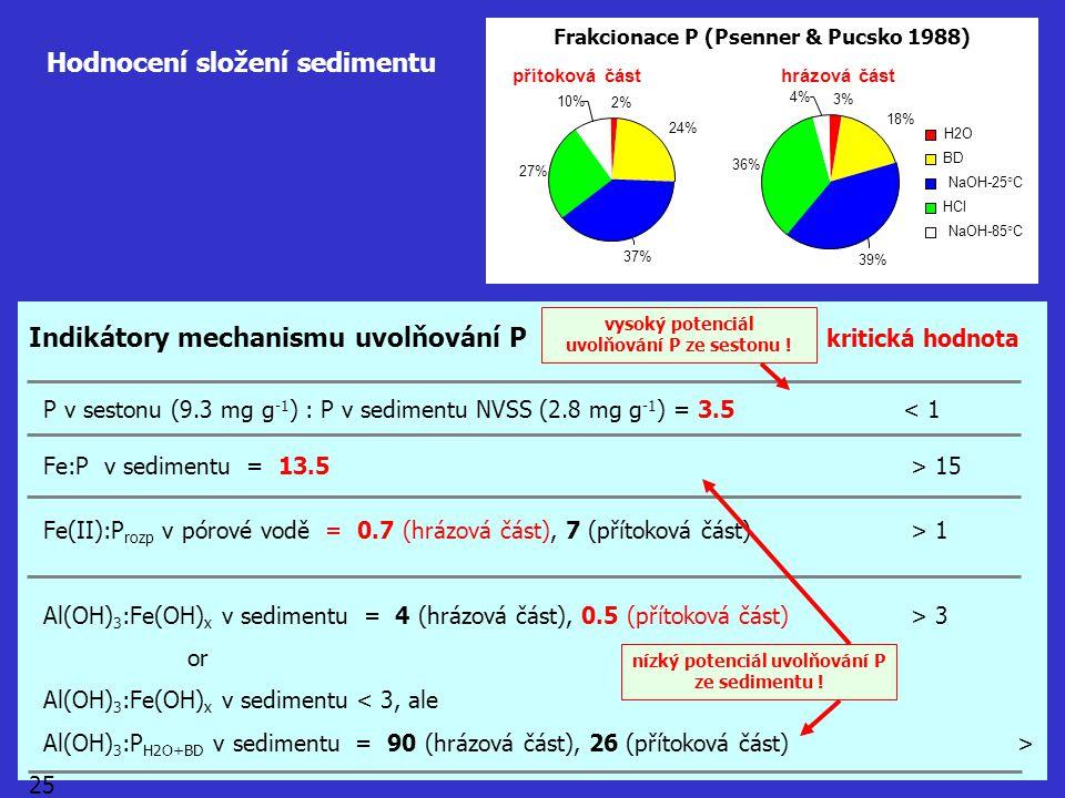 Hodnocení složení sedimentu hrázová část 3% 18% 36% 39% 4% H2O BD NaOH-25°C HCl NaOH-85°C přítoková část 2% 24% 27% 10% 37% Frakcionace P (Psenner & P