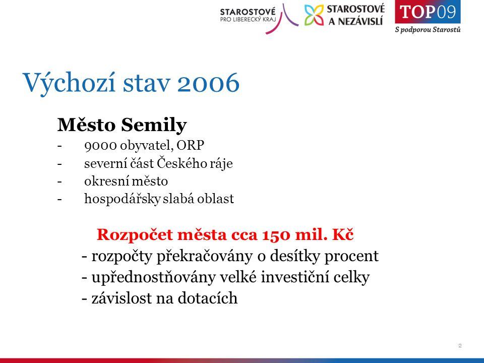 2 Výchozí stav 2006 Město Semily -9000 obyvatel, ORP -severní část Českého ráje -okresní město -hospodářsky slabá oblast Rozpočet města cca 150 mil.