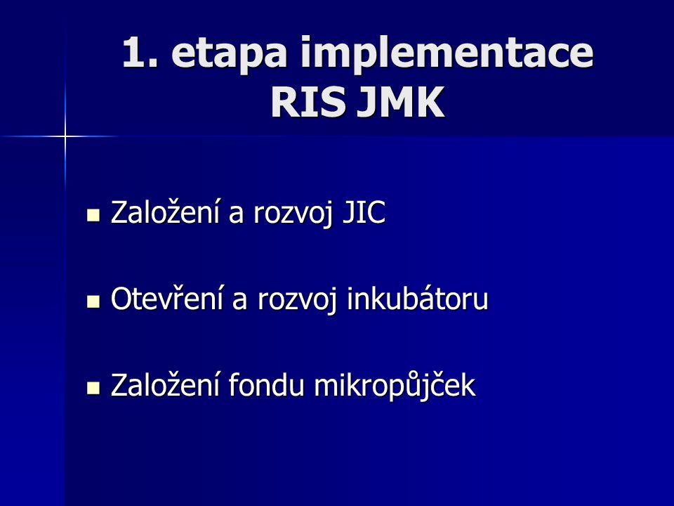 1. etapa implementace RIS JMK Založení a rozvoj JIC Založení a rozvoj JIC Otevření a rozvoj inkubátoru Otevření a rozvoj inkubátoru Založení fondu mik