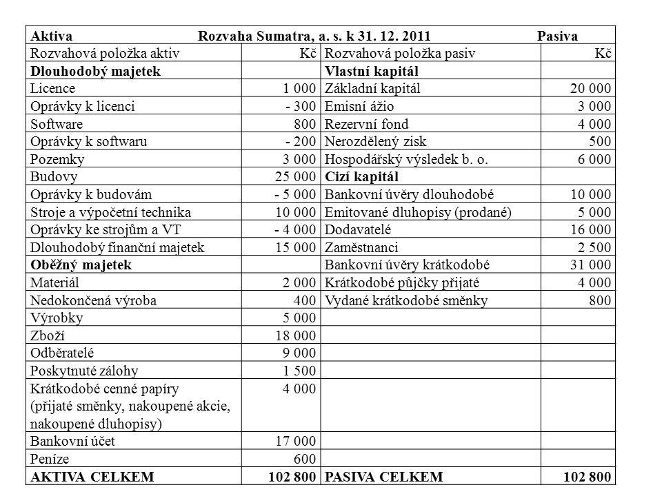 Aktiva Rozvaha Sumatra, a. s. k 31. 12. 2011 Pasiva Rozvahová položka aktivKčRozvahová položka pasivKč Dlouhodobý majetekVlastní kapitál Licence1 000Z
