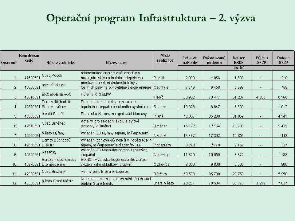 Operační program Infrastruktura – 2. výzva