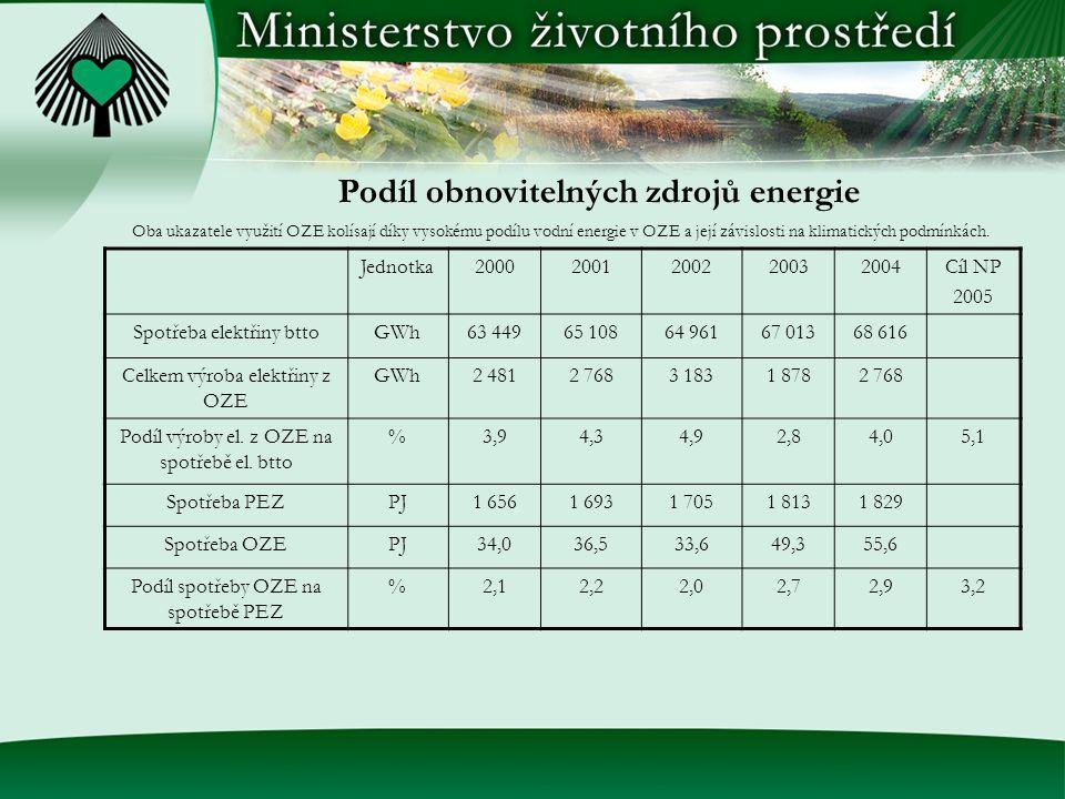 Oba ukazatele využití OZE kolísají díky vysokému podílu vodní energie v OZE a její závislosti na klimatických podmínkách.