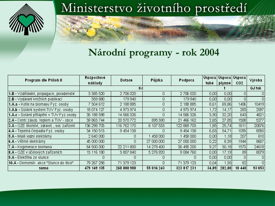Národní programy - rok 2004