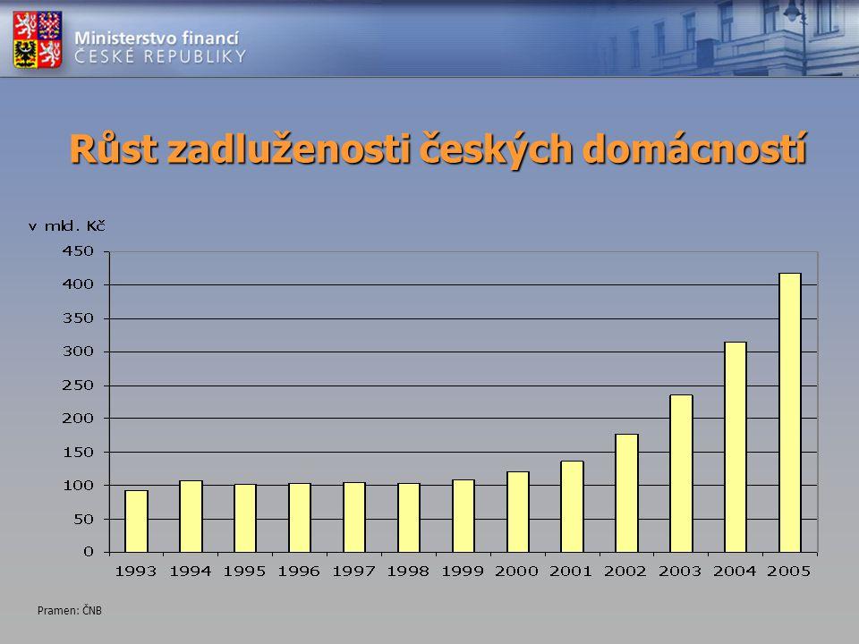 Růst zadluženosti českých domácností Pramen: ČNB