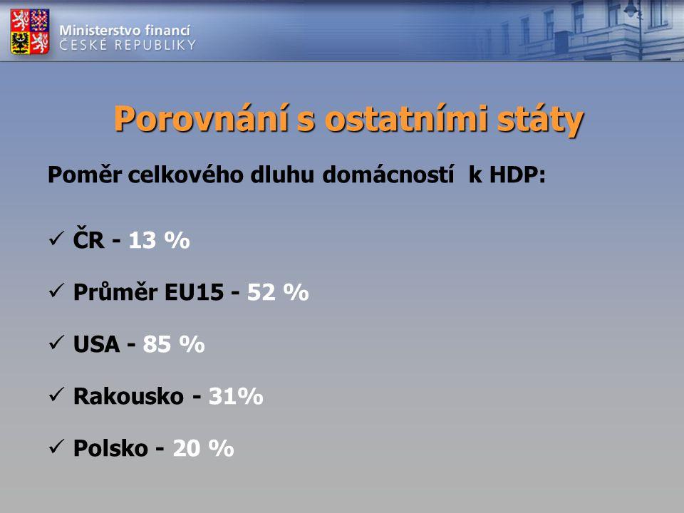 Porovnání s ostatními státy Poměr celkového dluhu domácností k HDP: ČR - 13 % Průměr EU15 - 52 % USA - 85 % Rakousko - 31% Polsko - 20 %