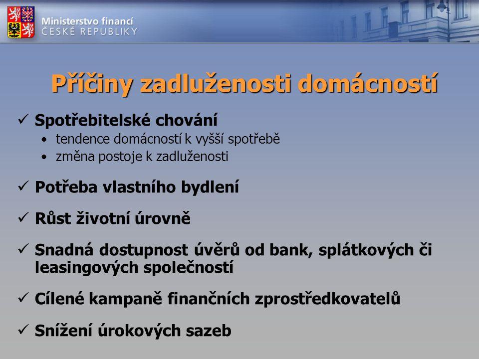 Příčiny zadluženosti domácností Spotřebitelské chování tendence domácností k vyšší spotřebě změna postoje k zadluženosti Potřeba vlastního bydlení Růs