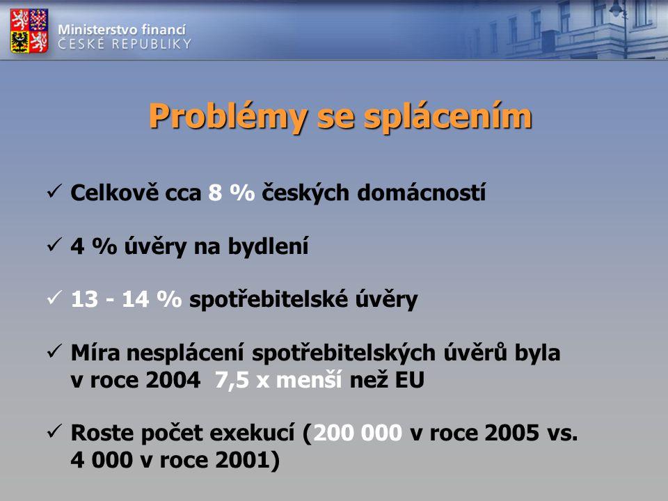 Problémy se splácením Celkově cca 8 % českých domácností 4 % úvěry na bydlení 13 - 14 % spotřebitelské úvěry Míra nesplácení spotřebitelských úvěrů by