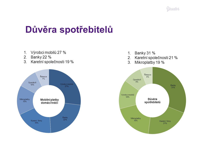 Důvěra spotřebitelů 1.Banky 31 % 2.Karetní společnosti 21 % 3.Mikroplatby 19 % 1.Výrobci mobilů 27 % 2.Banky 22 % 3.Karetní společnosti 19 %