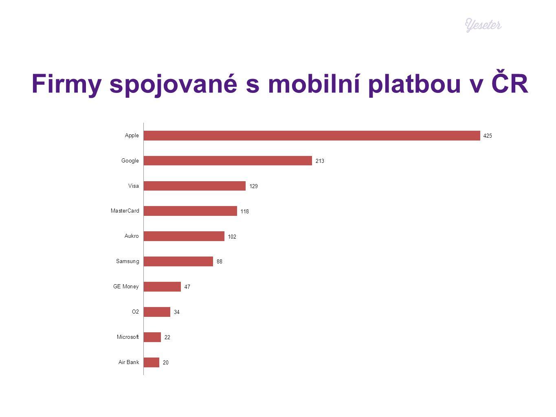 Firmy spojované s mobilní platbou v ČR