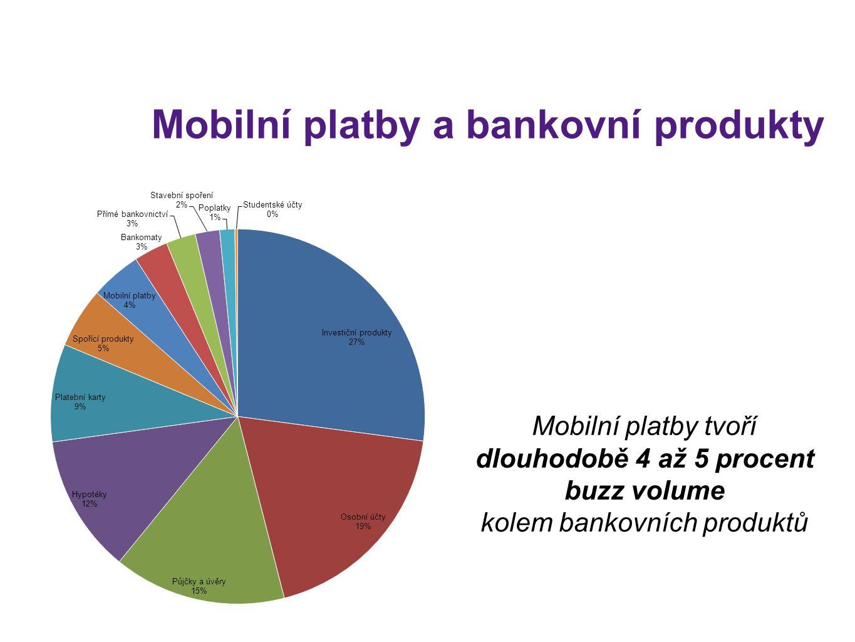 Mobilní platby tvoří dlouhodobě 4 až 5 procent buzz volume kolem bankovních produktů Mobilní platby a bankovní produkty