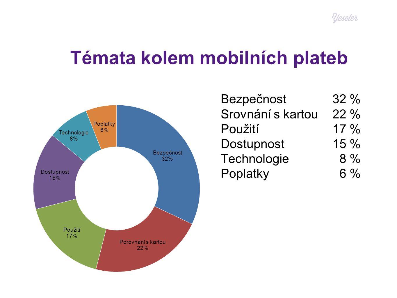 Témata kolem mobilních plateb Bezpečnost32 % Srovnání s kartou22 % Použití17 % Dostupnost15 % Technologie 8 % Poplatky 6 %