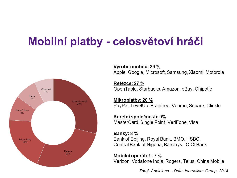 Mobilní platby - celosvětoví hráči Výrobci mobilů: 29 % Apple, Google, Microsoft, Samsung, Xiaomi, Motorola Řetězce: 27 % OpenTable, Starbucks, Amazon, eBay, Chipotle Mikroplatby: 20 % PayPal, LevelUp, Braintree, Venmo, Square, Clinkle Karetní společnosti: 9% MasterCard, Single Point, VeriFone, Visa Banky: 8 % Bank of Beijing, Royal Bank, BMO, HSBC, Central Bank of Nigeria, Barclays, ICICI Bank Mobilní operátoři: 7 % Verizon, Vodafone India, Rogers, Telus, China Mobile Zdroj: Appinions – Data Journalism Group, 2014